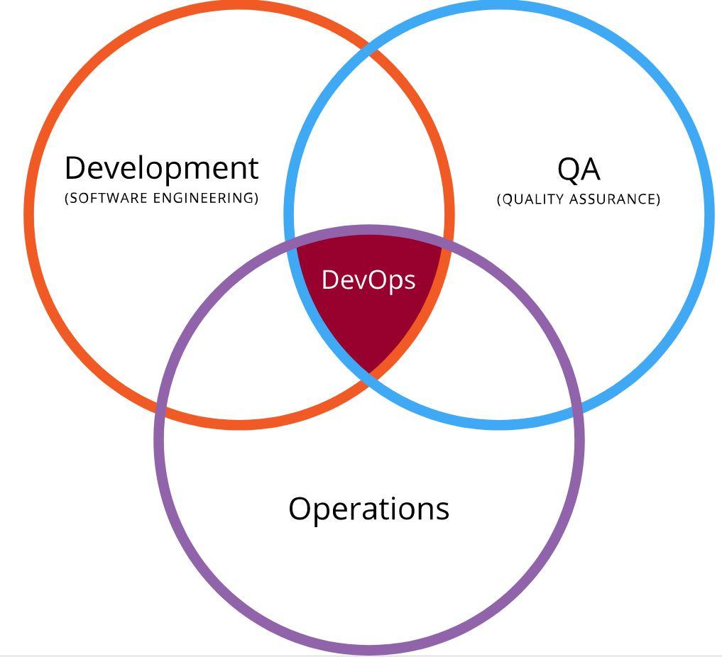 DevOps_diagrama
