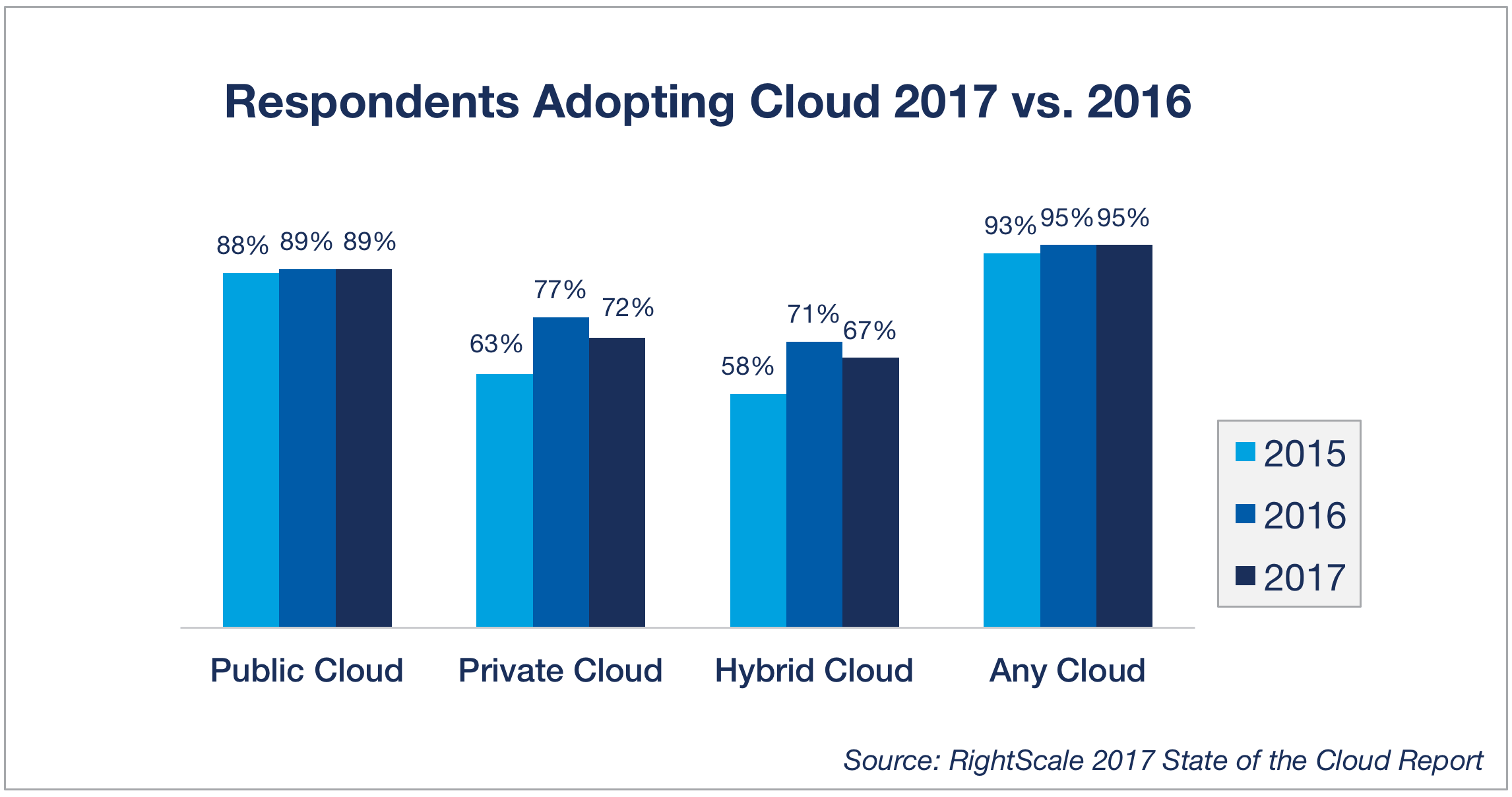 Adopción del cloud