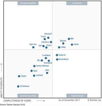 liferay-cuadrante-gartner