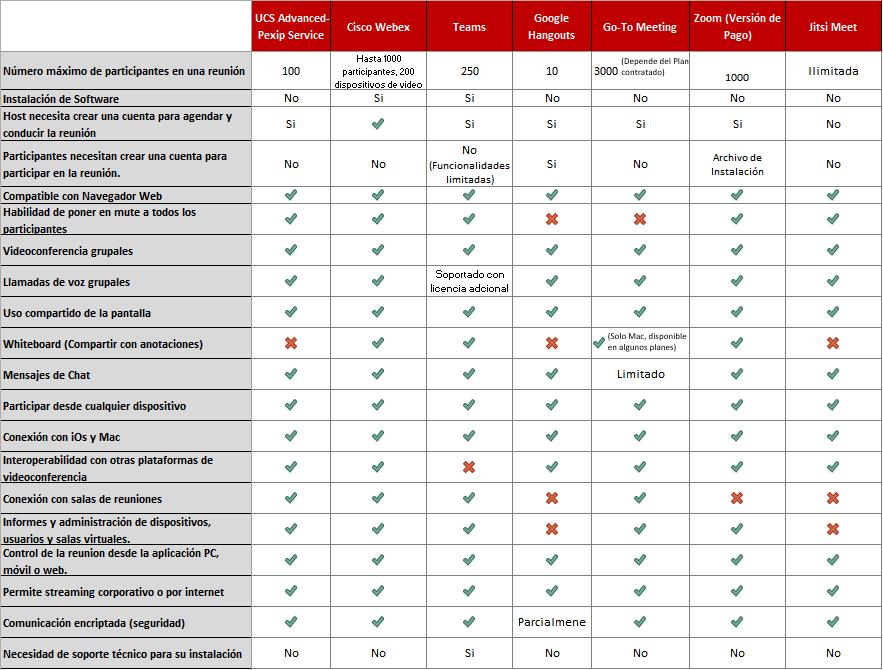 comparativa-2020-sistemas-videoconferencia-profesionales